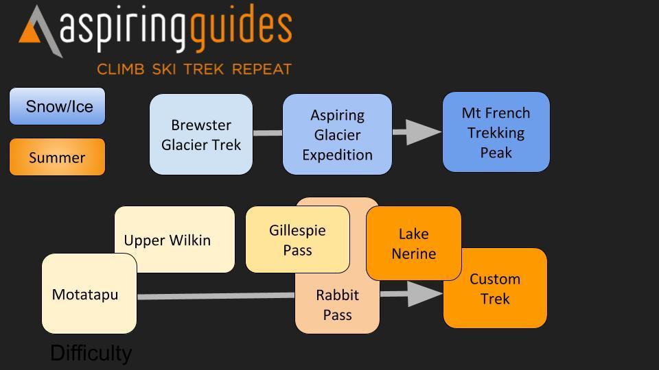 Trek Progression Chart Aspiring Guides